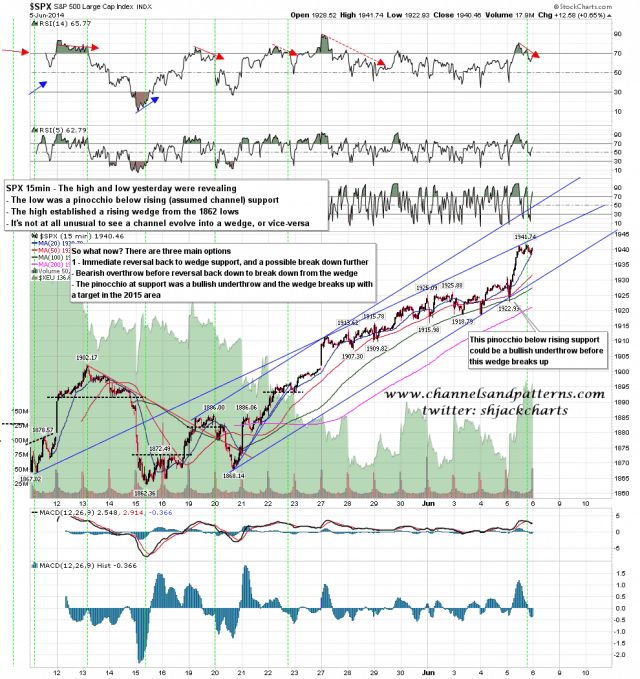 140606 SPX 15min Rising Wedge cum Channel