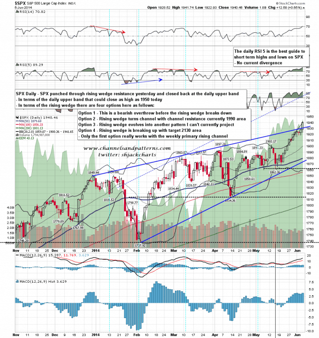 140606 SPX Daily Rising Wedge Resistance Broken