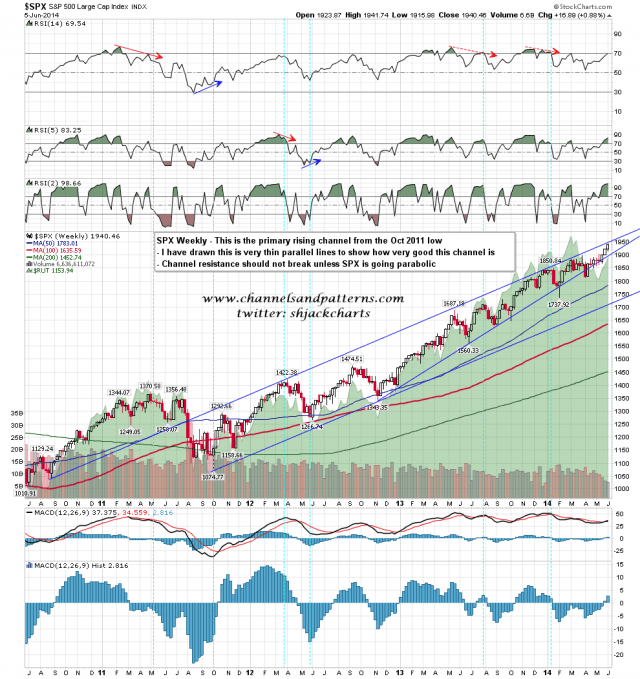 140606 SPX Weekly Primary Rising Channel from 2011
