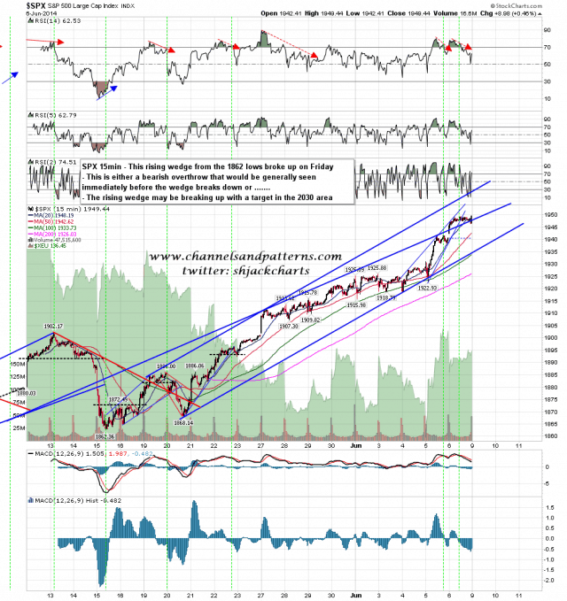 140608 SPX 15min Rising Wedge Breaking Up