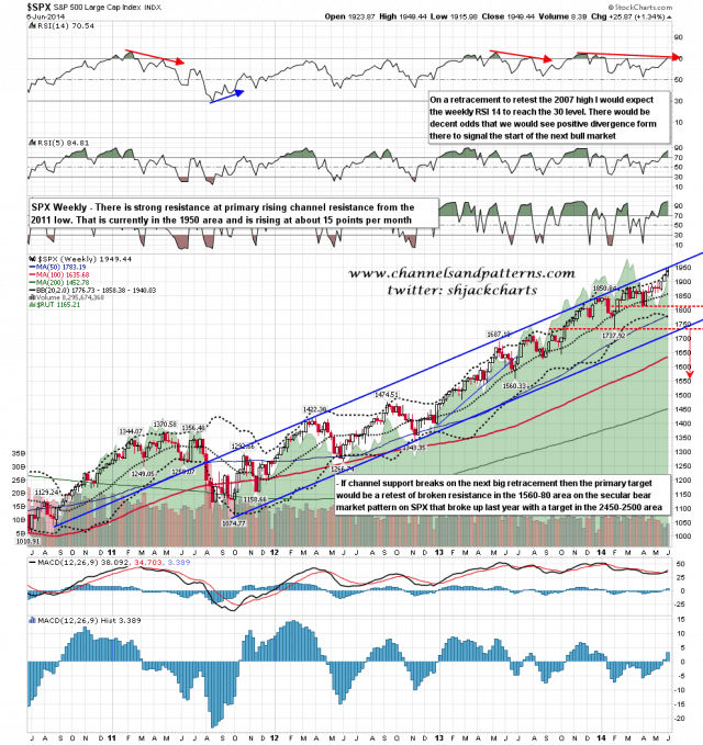 140608 SPX Weekly Primary Rising Channel from Oct 2011