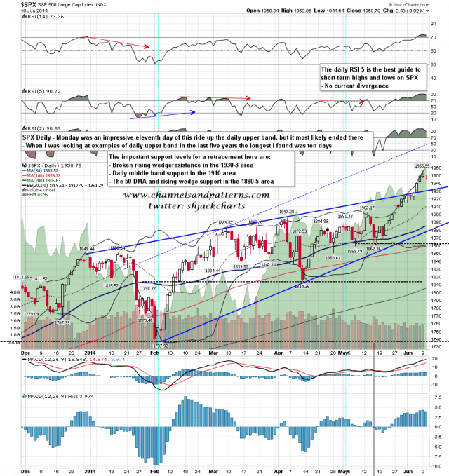 140611 SPX Daily Rising Wedge and BBs