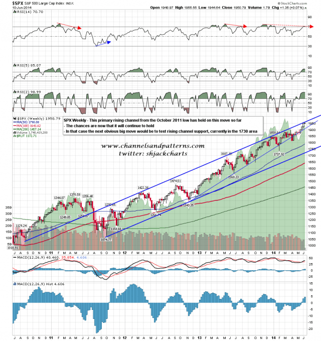 140611 SPX Weekly Primary Rising Channeel from 2011