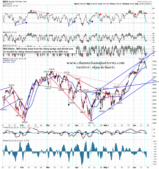 140613 NDX 60min Rising Channel and Wedge