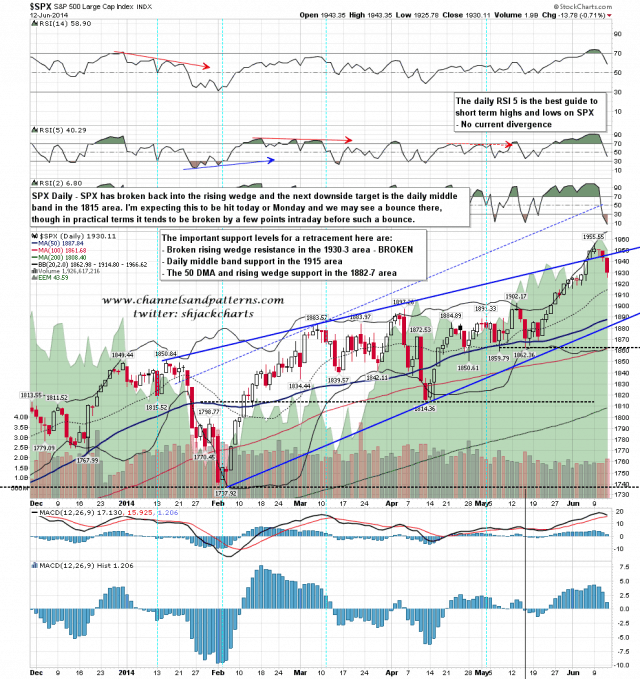 140613 SPX Daily Rising Wedge and Support Levels