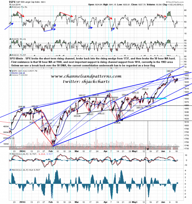 140616-C SPX 60min Rising Wedge and Bear Flag