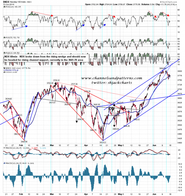 140616 NDX 60min Rising Channel