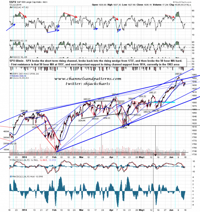 140616 SPX 60min Rising Wedge and MAs