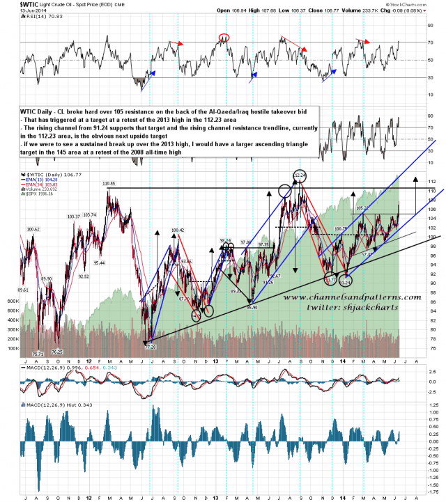 140616 WTIC Daily Trendlines and Targets