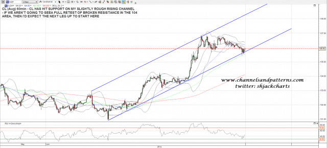 140617 CL 60min Rising Channel