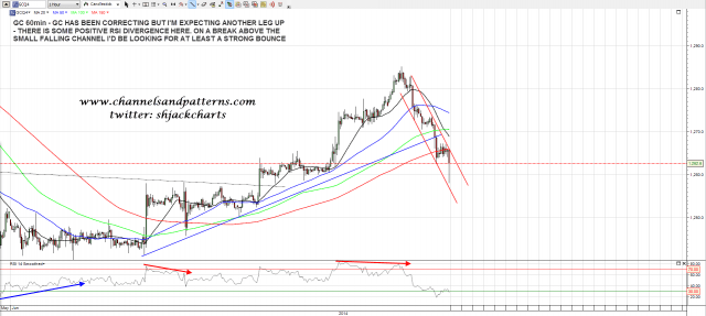 140617 GC 60min Trendlines and RSI