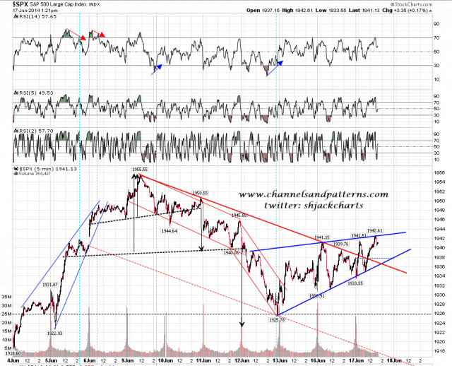 140617-I SPX 5min Rising Wedge