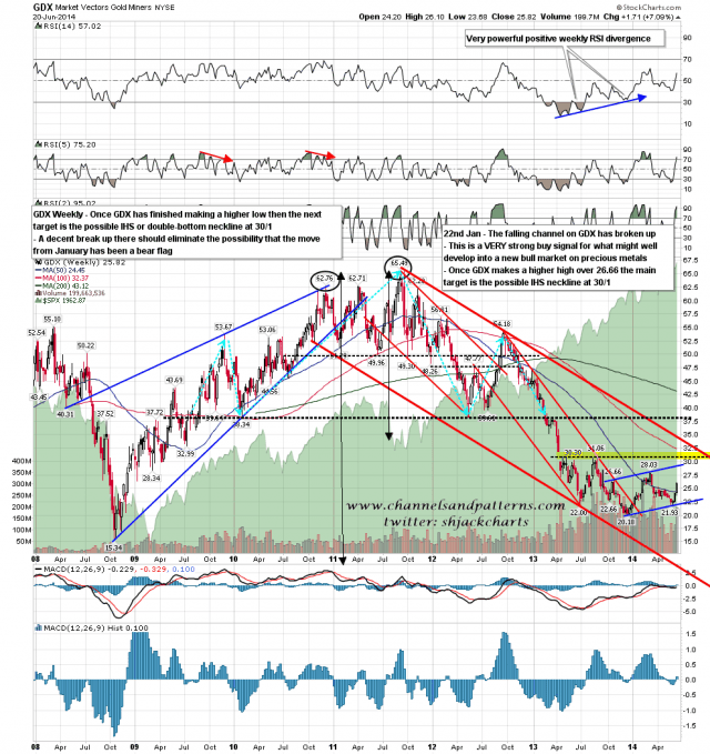 140623-PM GDX Weekly Trendlines and Patterns