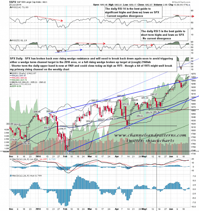 140623 SPX Daily Rising Wedge
