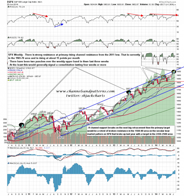 140623 SPX Weekly Primary Channel and BBs