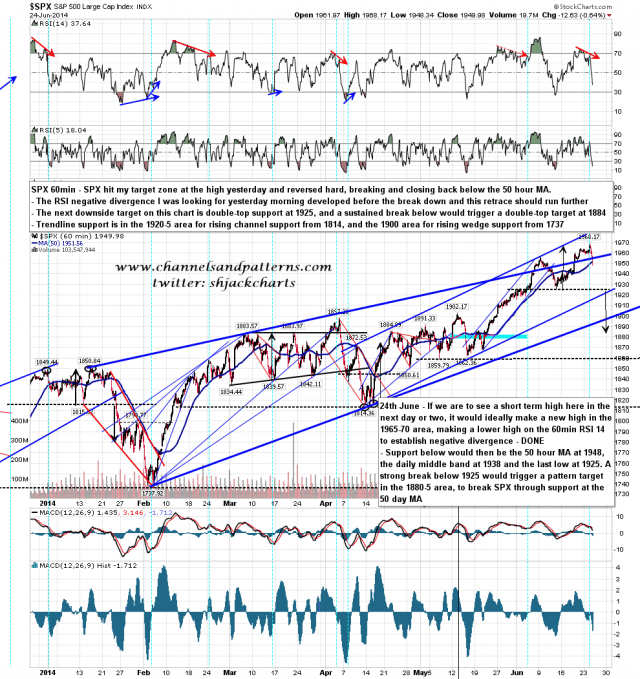 140625 SPX 60min Trendlines and Patterns