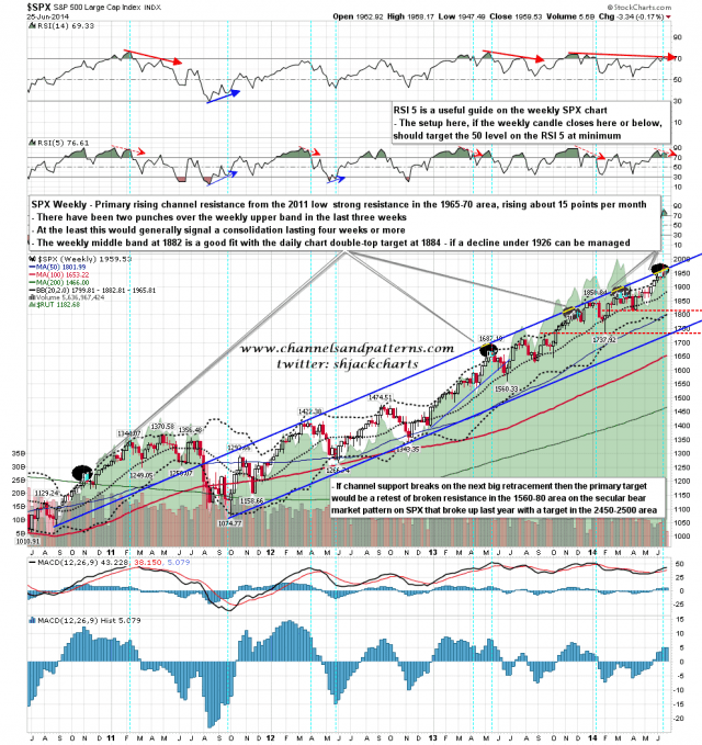 140626 SPX Weekly Primary Rising Channel