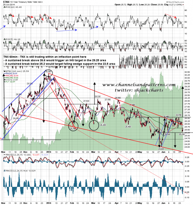 140626 TNX 60min Falling Wedge and Inflection Point