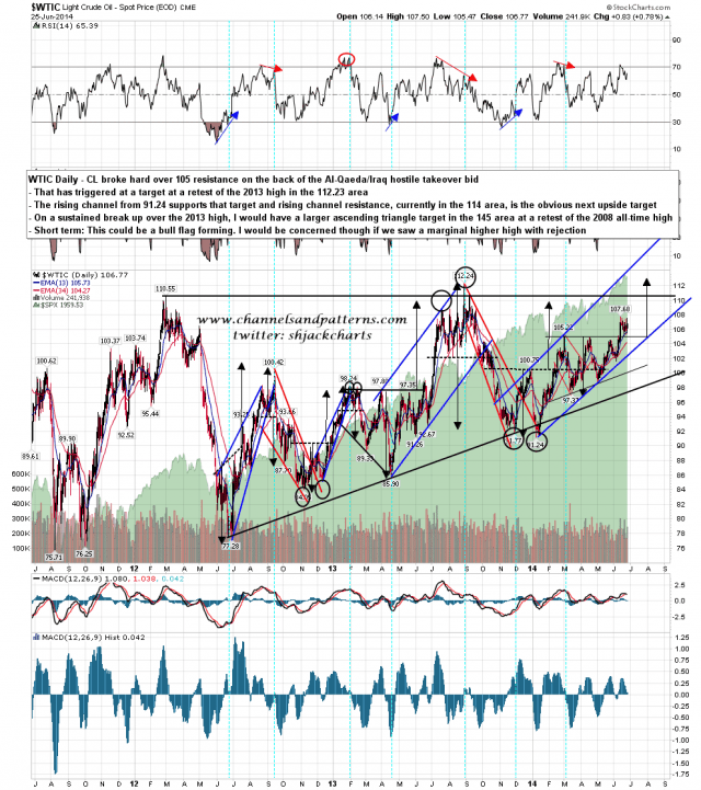 140626 WTIC Daily Triangles and Channel