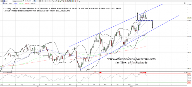 140627 CL Daily Rising Wedge and RSI