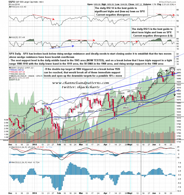 140627 SPX Daily Rising Wedge and SR Levels