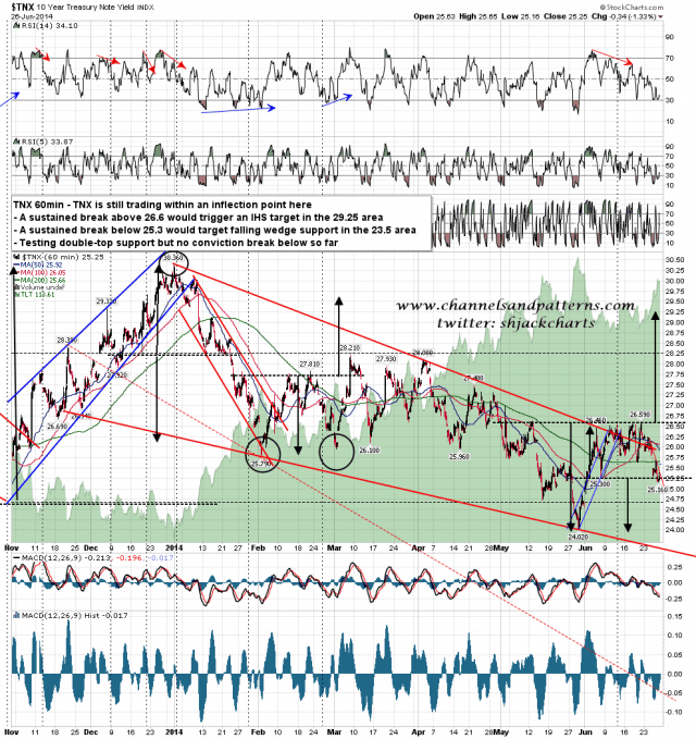140627 TNX 60min Falling Wedge and Inflection Point