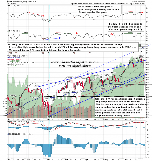 140630 SPX Daily Rising Wedge