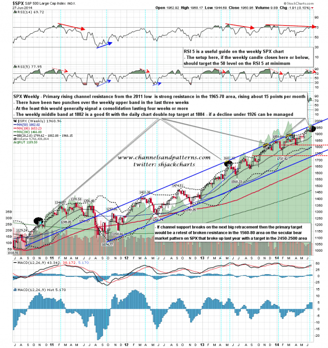 140630 SPX Weekly Primary Rising Channel