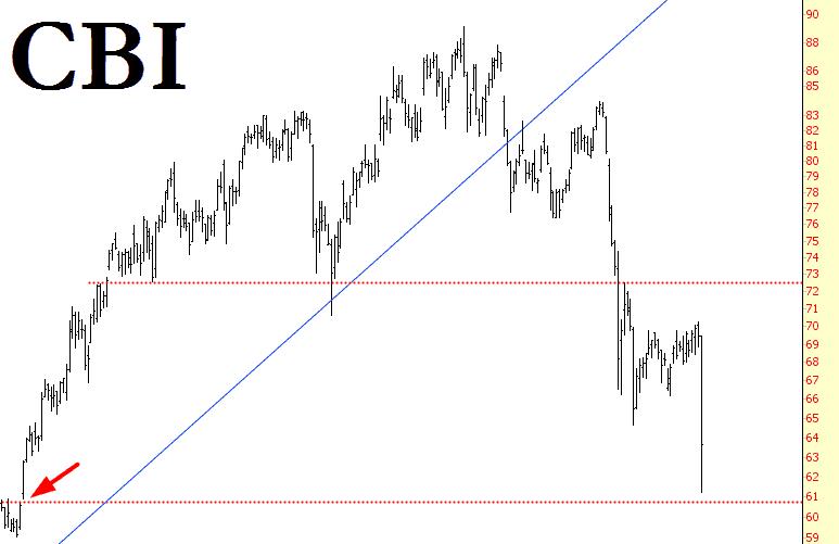 0725-CBI