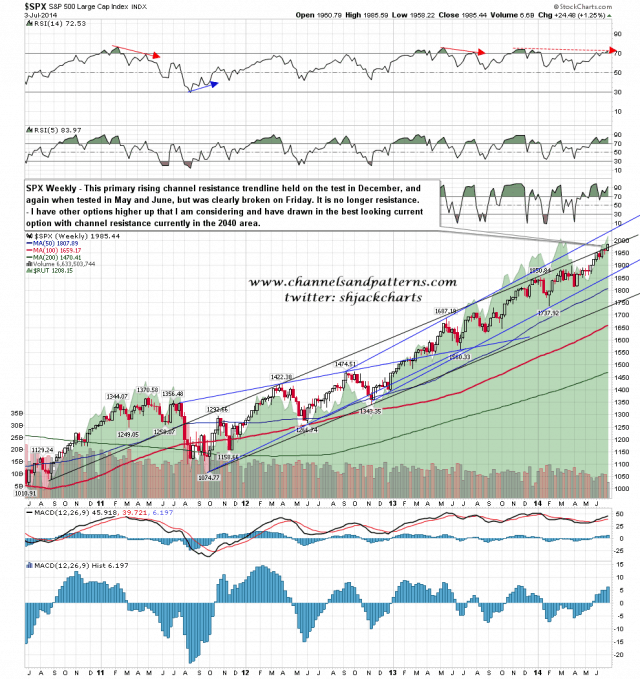 140704 SPX Weekly Primary Rising Channel Broken