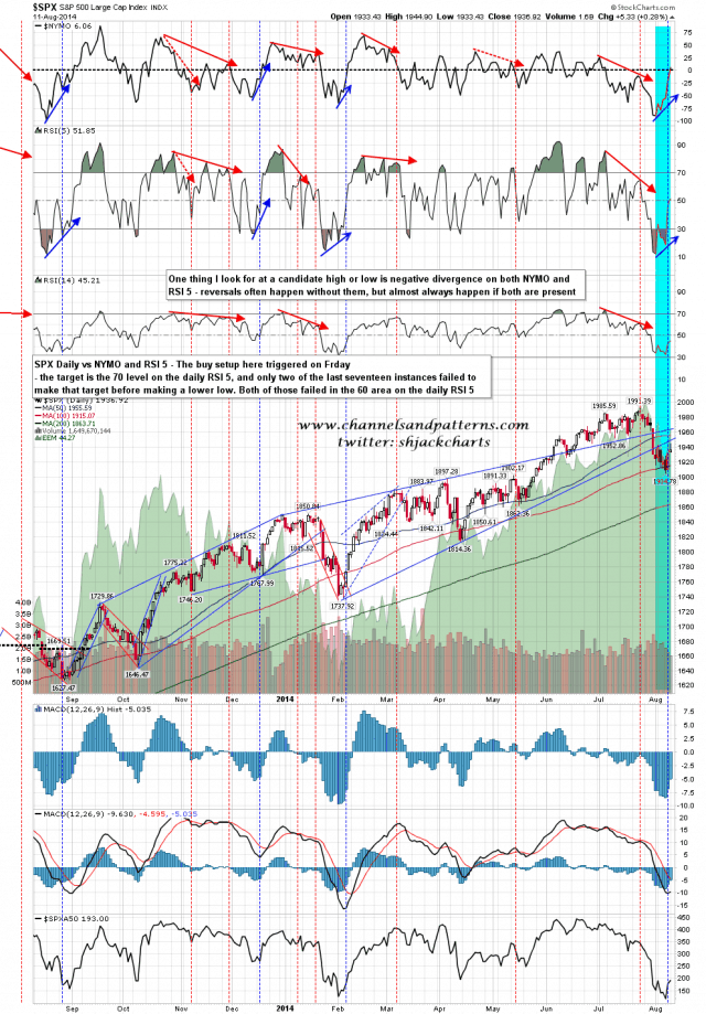 140812 SPX Daily vs RSI 5 and NYMO