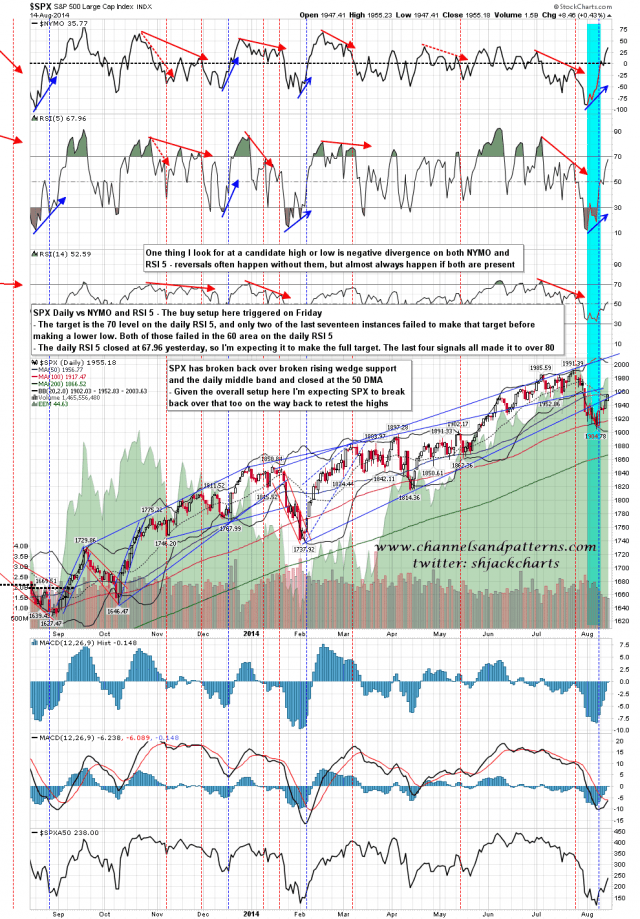 140815 SPX Daily vs NYMO and RSI 5