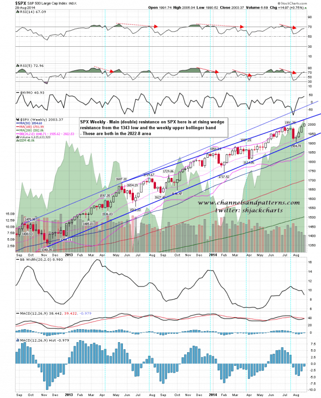 140902 SPX Weekly Patterns BBs MAs