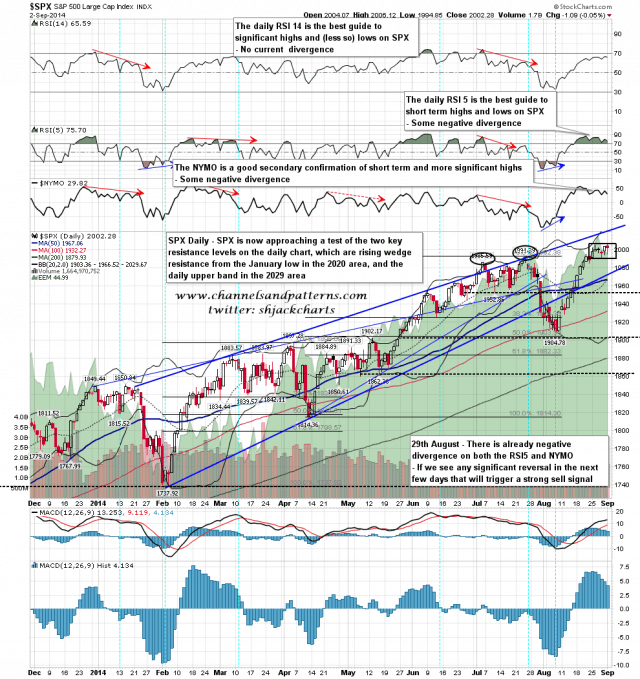 140903 SPX Daily Patterns BBs MAs