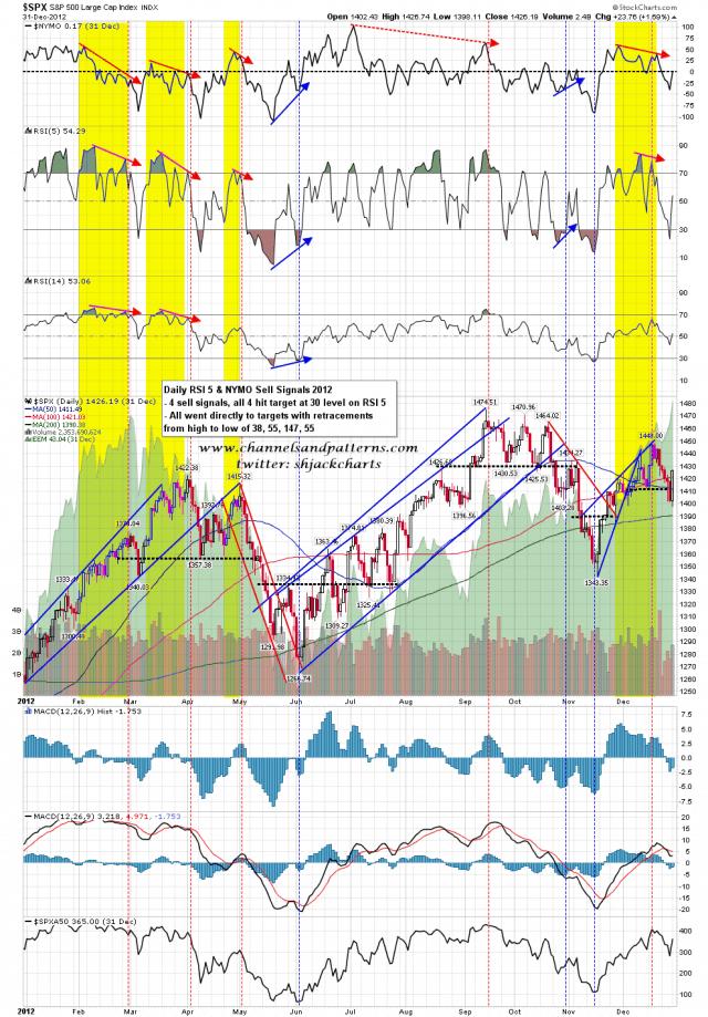 140905 RSI5_NYMO Daily Sell Signals 2012