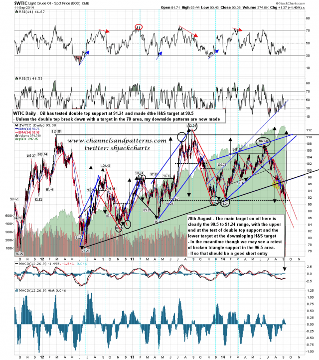 140912 WTIC Daily Downside Targets Made