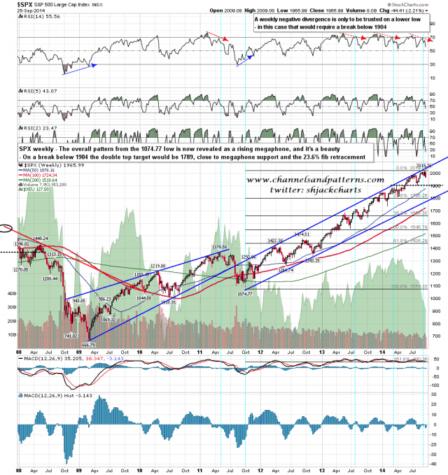 140926 SPX Weekly Primary Patterns from 2009 Low