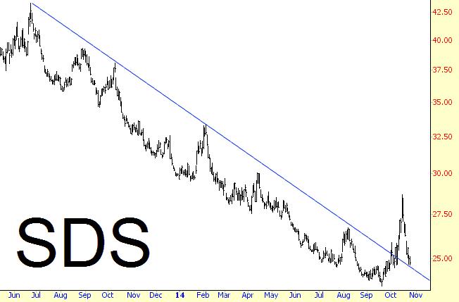 Sds forex