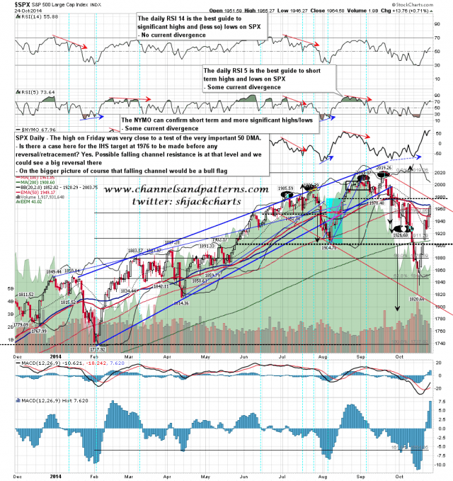 141027 SPX Daily Possible Bear Flag Channel