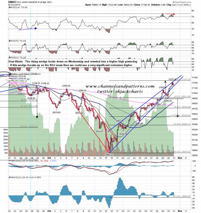 141031 Dow 60min Rising Wedge Broken