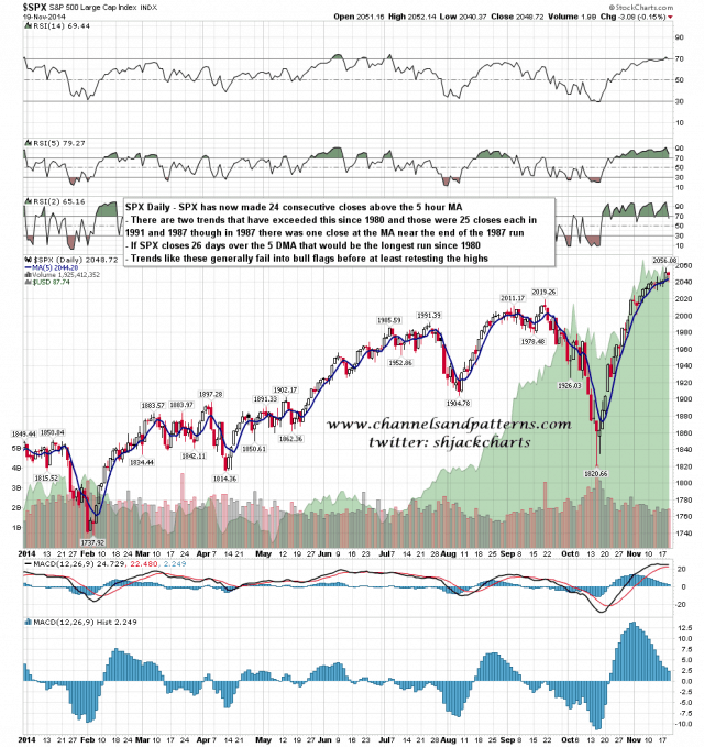 141120 SPX Daily 2014 Closes over 5 DMA