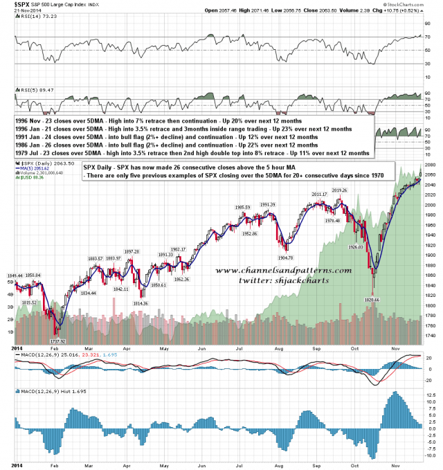 141124 SPX Daily Closes over 5DMA