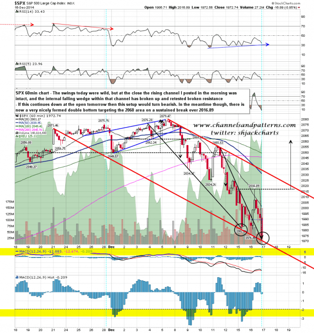 141216-I2 SPX 60min Falling Channel and Double Bottom