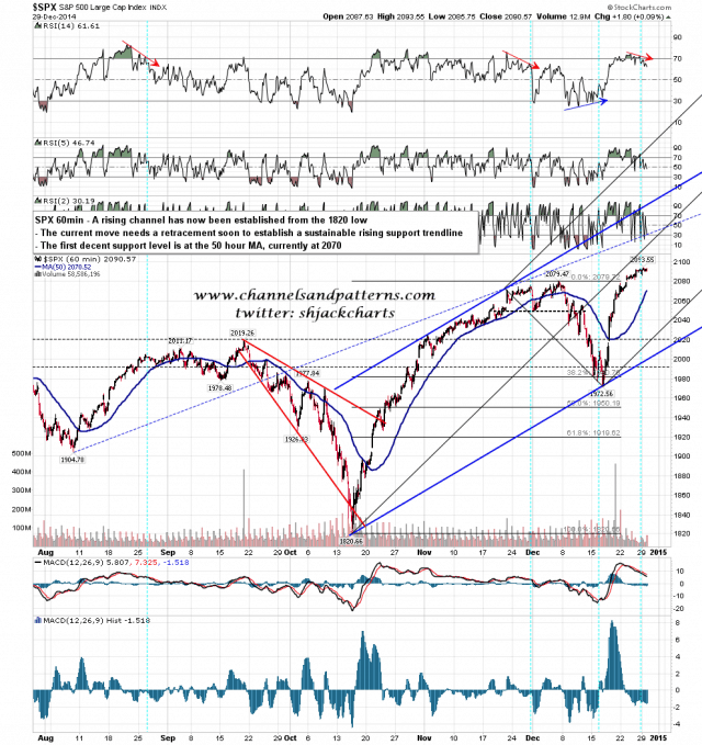 141230 SPX 60min Divergence and Support