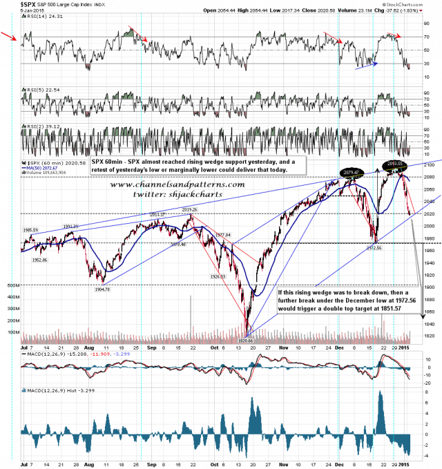 150106 SPX 60min Rising Wedge and Poss Double Top