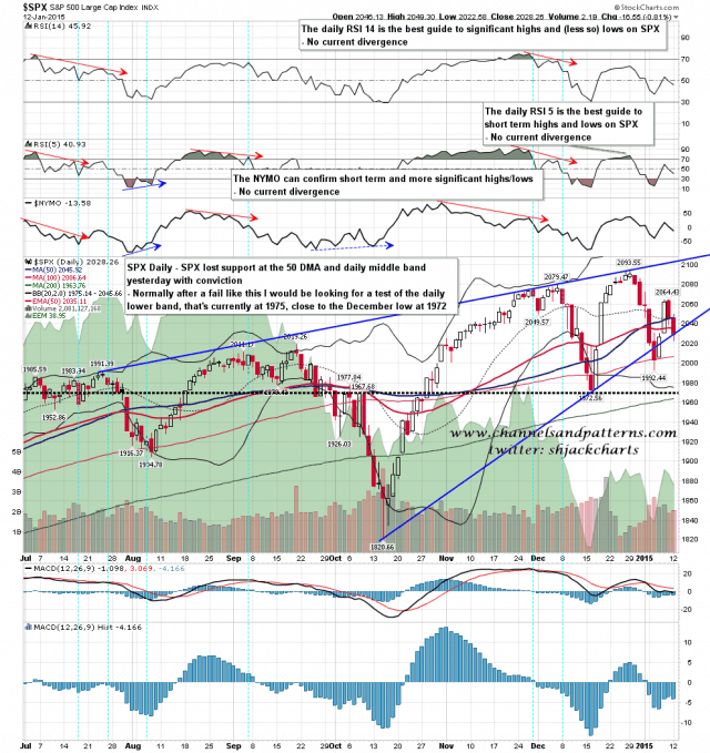 150113 SPX Daily Rising Wedge and SR Levels