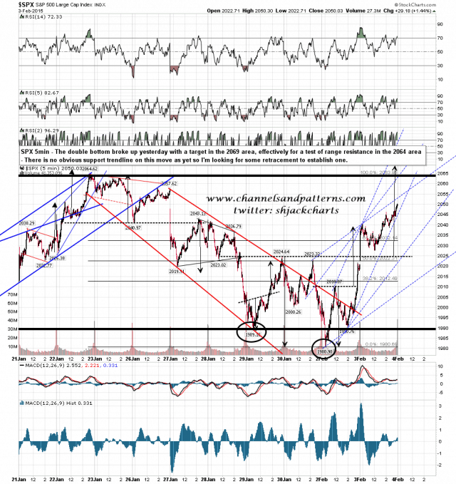 150204 SPX 5min Double Bottom Playing Out
