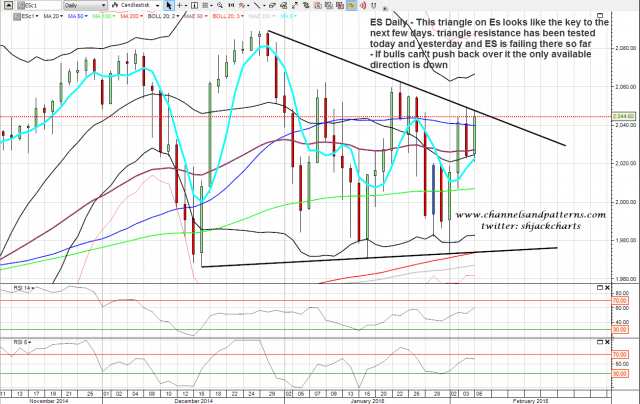 150205 ES Daily Triangle