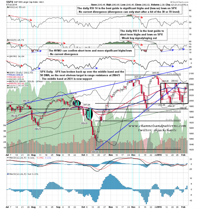 150206 SPX Daily Rising Wedge and Range