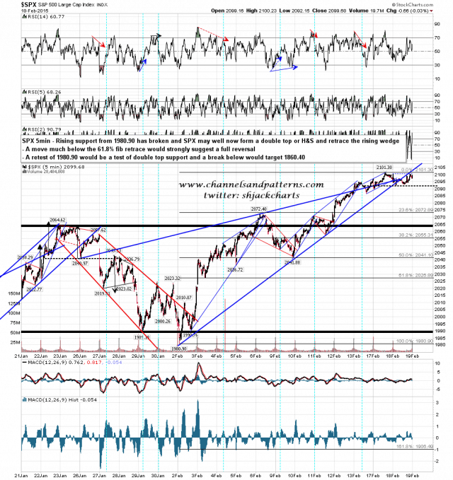 150219 SPX 5min Rising Wedge from 1980.90